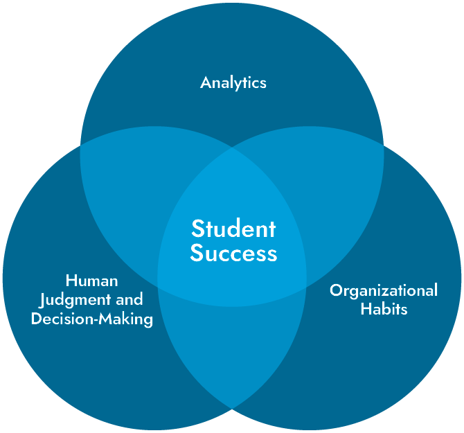data use info graphic student success 1